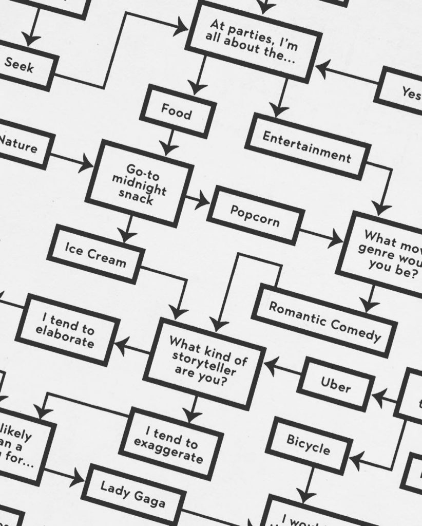 The flow chart RedBliss designed for a group of event planners sent to Morocco sparked conversations among guests at lunch.
